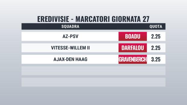 Eredivisie pronostici marcatori giornata 27