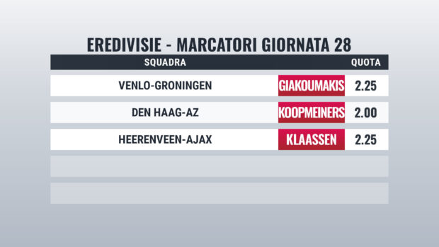 Eredivisie Olanda pronostici marcatori giornata 28