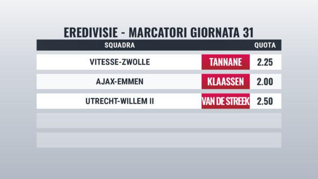 Eredivisie Marcatori pronostici giornata 31