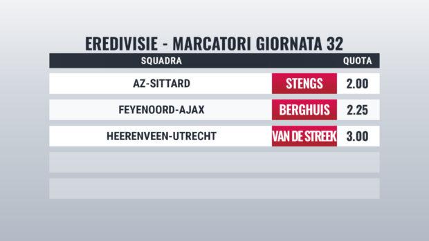 Eredivisie pronostici marcatori giornata 32
