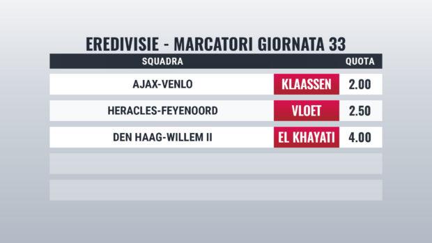 Eredivisie pronostici marcatori giornata 33