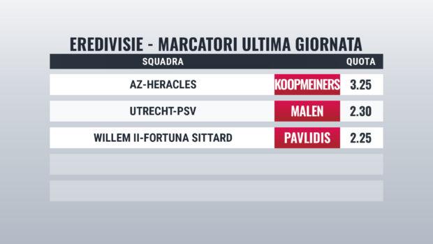 Eredivisie pronostici marcatori ultima giornata