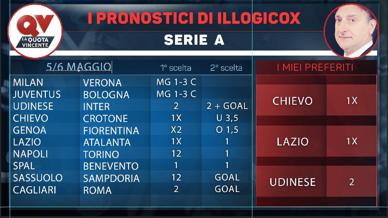 I pronostici di illogicox 5/6 Maggio