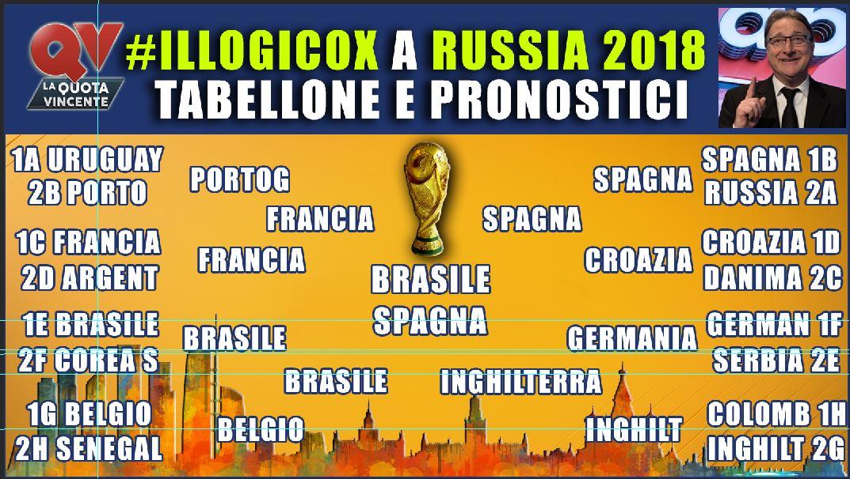 Mondiali 2018, gli otto gironi nelle tabelle di illogicox