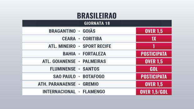 Pronostici Brasileirao 2020