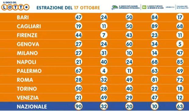 Estrazione del lotto 17 ottobre 2020 Estrazioni del Lotto in diretta sabato estratto il numero 24 sulla ruota di Napoli