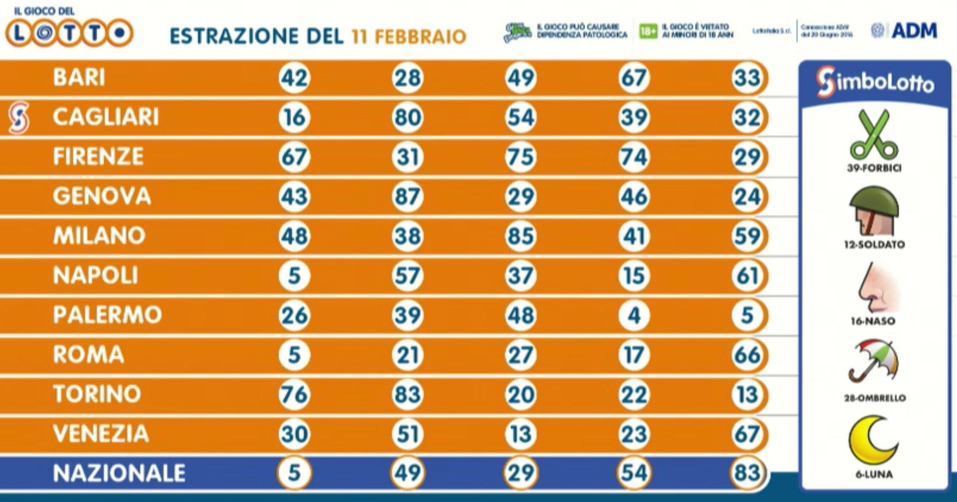 Estrazione lotto 11 febbraio: Superenalotto 10eLotto ...