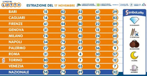 Estrazione lotto 17 novembre 2020 Estrazioni del lotto oggi martedì 10 e lotto ogni 5 minuti SuperEnalotto Simbolotto verifica vincite