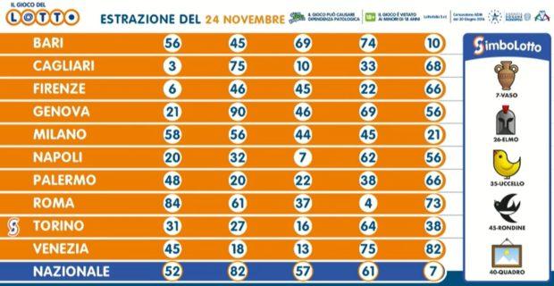 estrazione lotto 24 novembre 2020 estrazioni del lotto di oggi superenalotto ultima estrazione martedì