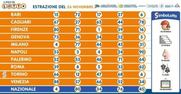 Estrazione lotto 26 novembre 2020 Estrazioni lotto oggi numeri vincenti superenalotto 10 e lotto simbolotto millionday verifica vincite