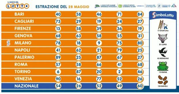 Estrazione Lotto 28 maggio 2020 numeri vincenti gioved'