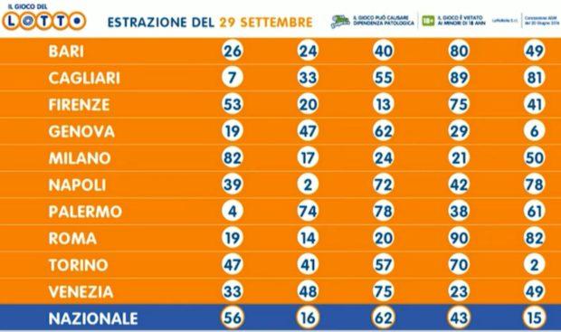 Estrazioni del Lotto di oggi martedì 29 settembre 2020 tutte le ruote numeri validati verifica vincite
