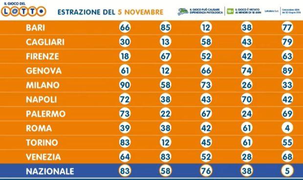 Estrazione lotto 5 novembre 2020: 10 e Lotto SuperEnalotto ...