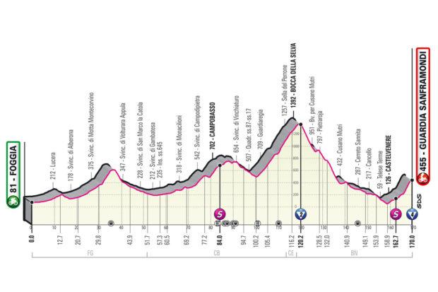 pronostici-giro-ditalia-tappa-8-2021-analisi-favoriti-quote-ciclismo