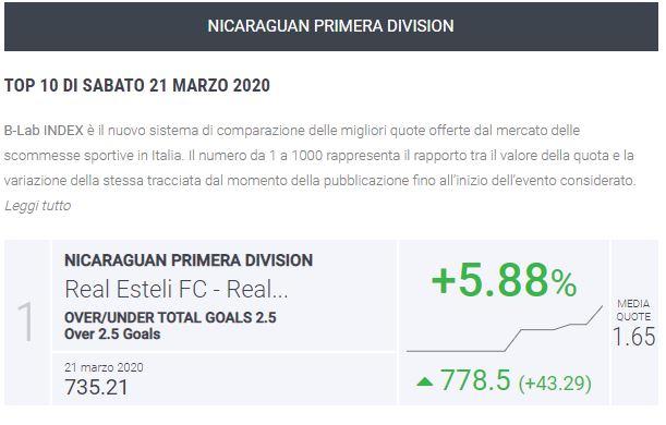 B-Lab Index Nicaragua Liga Primera