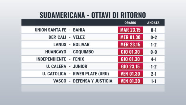 Pronostici Libertadores Sudamericana 2020