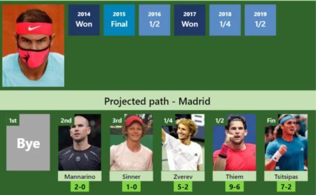 ATP Masters 1000 Madrid Rafa Nadal pronostici finale