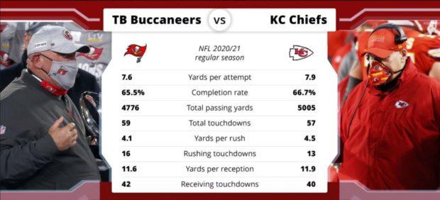 Super Bowl 2021 pronostico NFL football americano Kansas City Chiefs vs Tampa Bay Buccaneers Tom Brady vs Patrick Mahomes domenica 7 febbraio 2021 team stats