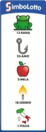 Simbolotto Lotto oggi martedì 15 settembre 2020 Estrazione del Lotto in diretta simboli abbinati alla ruota di Palermo cinquina vincente