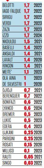 Stipendi Serie A 2020 21 Ecco Quanto Guadagnano Calciatori E Allenatori