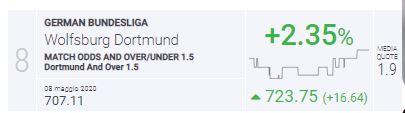 Pronostico Wolfsburg-Dortmund